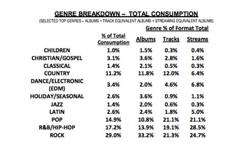 Genre breakdown music sales