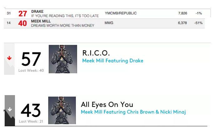 Meek Drake stats