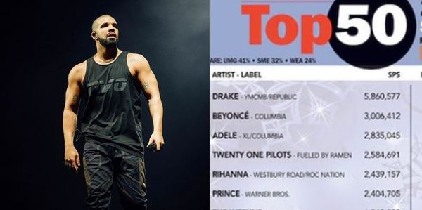 Check Out The Top 50 Artists Of 2016 In Terms Of Sales Plus Streaming