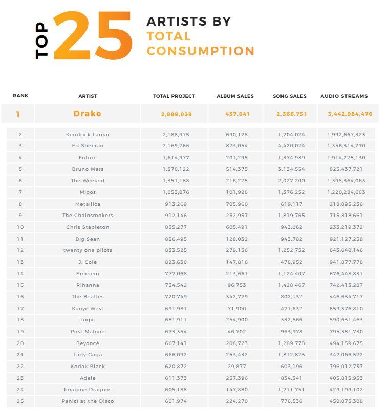 eminem-drake-top-25