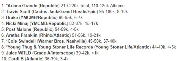 First Week Projections For Young Thug's 'Slime Language' (& the